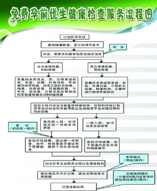 孕前优生检查服务流程图片